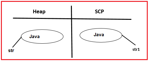 String Objects are given as Immutable Objects in Java