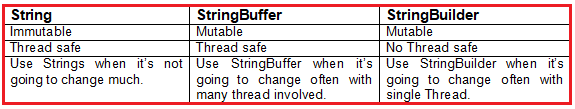 Difference Between String, StringBuffer and StringBuilder