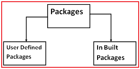Types of Packages in Java