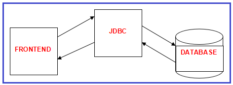 How Java Database Communication is Possible?