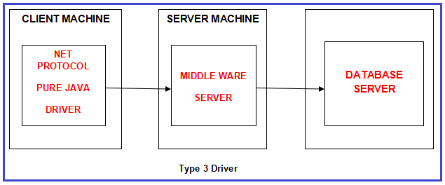 Type 3 JDBC Driver (NET Protocol All Java Driver)