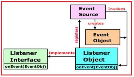 The Delegation Event Model