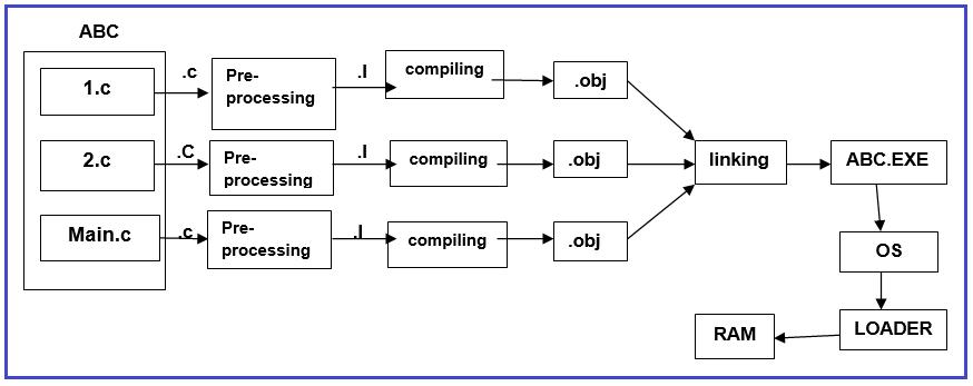 Pre-Processing in C