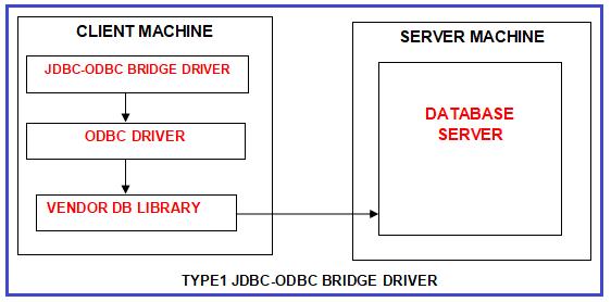 Type 1 JDBC Driver (JDBC-ODBC Bridge driver)