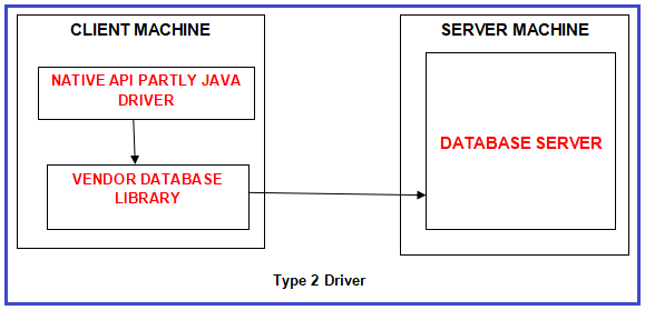Type 2 JDBC Driver (Native API Partly Java Driver)