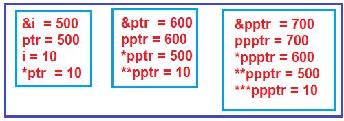 Pointer-to-Pointer (Chain Pointer) in C